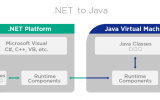 dotNet4Java screenshot
